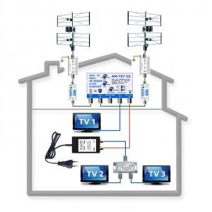 Profesionální anténní komplet pro 3 TV do 70 km KOM-797-101-3